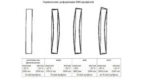 Термические деформации ПВХ профилей